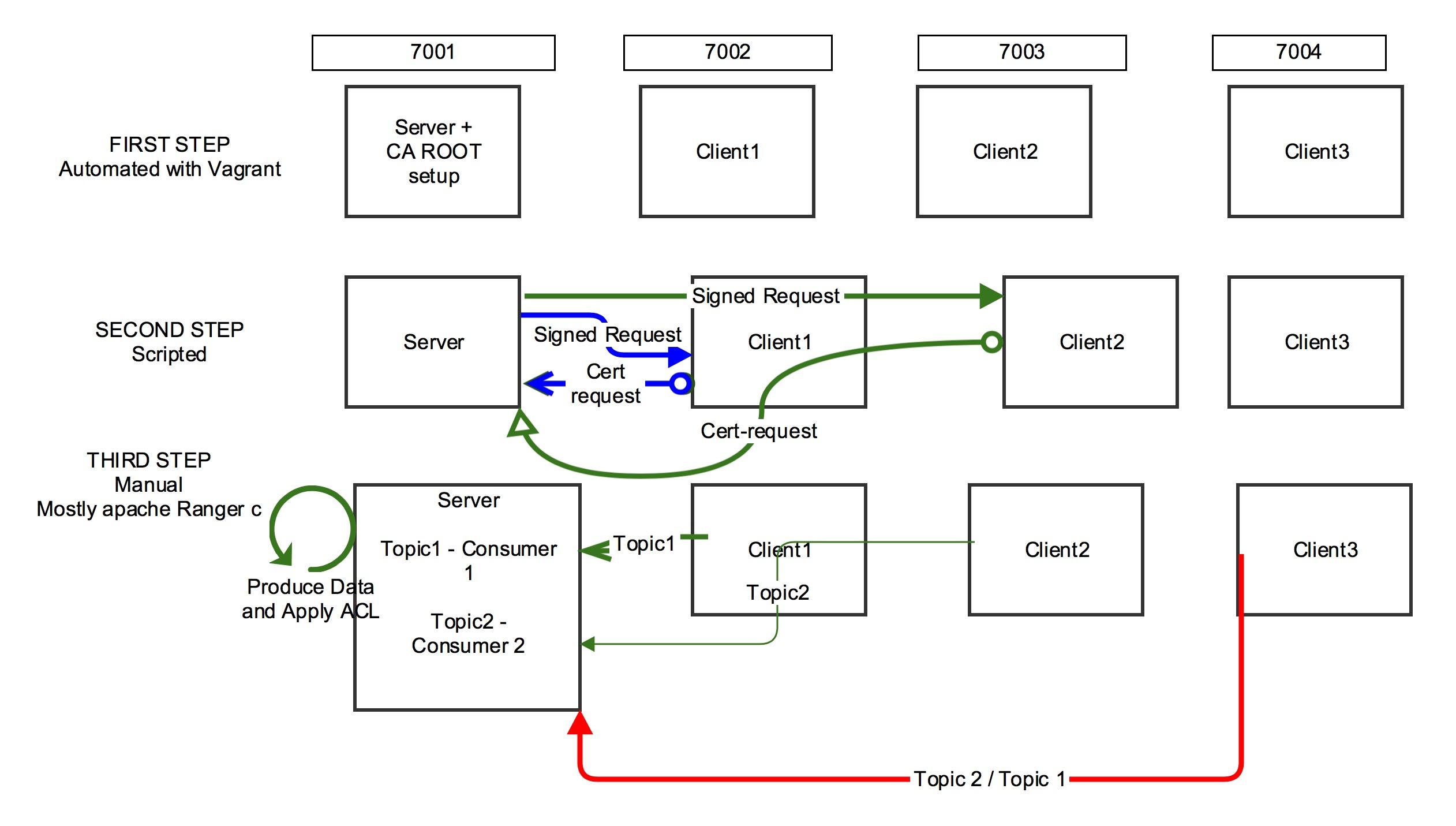 Pragmatic Kafka Security Setup 0 9, Java Producer
