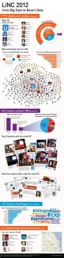 LiNC_Twitter_Infographic_pg2.png