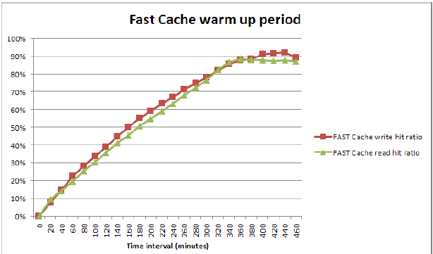 fastcache_warm-up.png