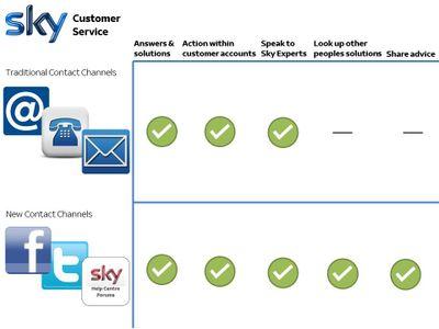 Sky_customer_service.jpg