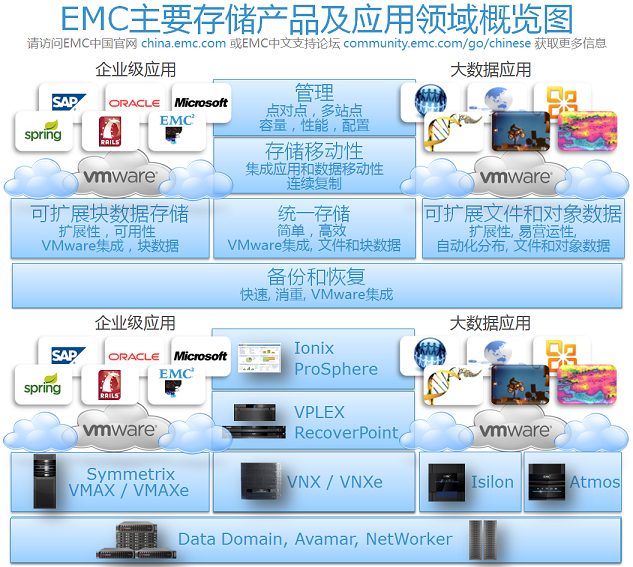 EMC Storage Products Portfolio(small).png