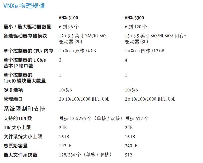 VNXe物理规格.png