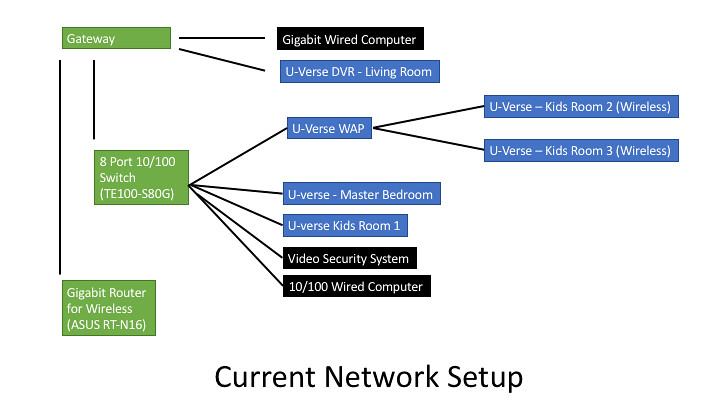 new to u verse network setup at t community rh forums att com Cat 5 Wiring Diagram Home Wiring Diagrams