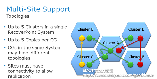RecoverPoint_Multi-site_Support_CHN.png