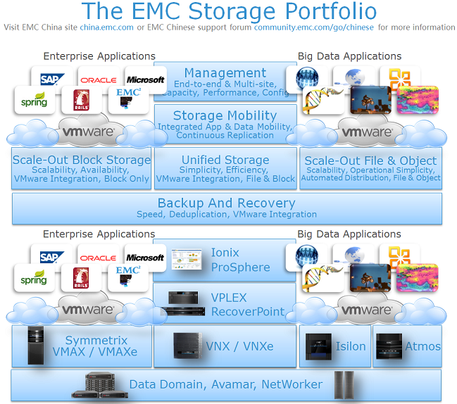 EMC Storage Products Portfolio (EN) -small.png