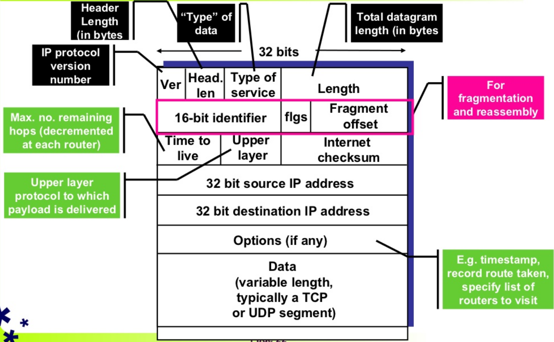 IP数据报格式1.PNG.png