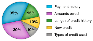 Payment history: 35%, Amounts owed: 30%, Length of credit history: 15%, New credit: 10%, Types of credit used: 10%