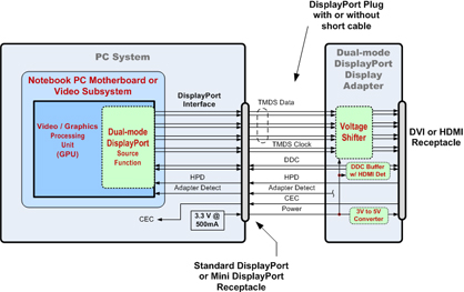 Displayport To Hdmi Wiring Diagram from ip1.i.lithium.com