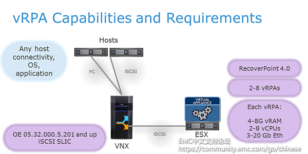 vRPA_Capabilities_and_Requirements_CHN.png