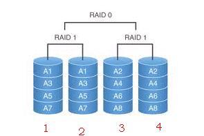 RAID 10.JPG