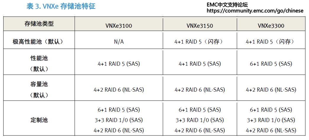 VNXe storage pool.png