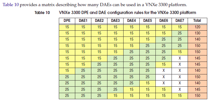 vnxe3300 DAE configuration rule.png