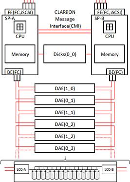 VNX-block-logicdg.png