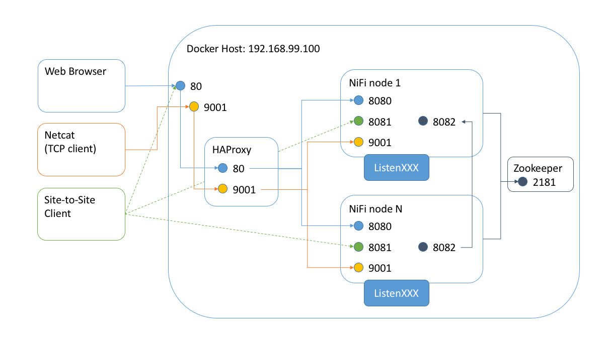 NiFi Cluster and Load Balancer - Cloudera Community