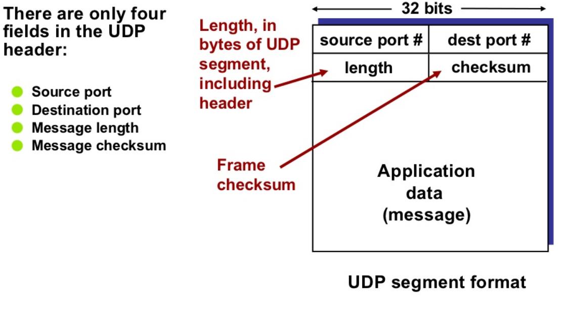 UDP帧结构.PNG.png