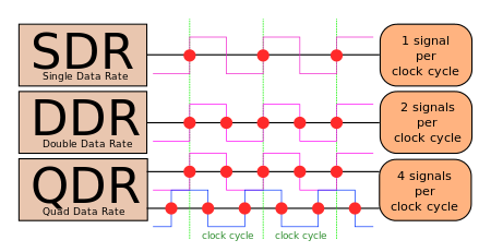 https://upload.wikimedia.org/wikipedia/commons/thumb/8/81/SDR_DDR_QDR.svg/450px-SDR_DDR_QDR.svg.png