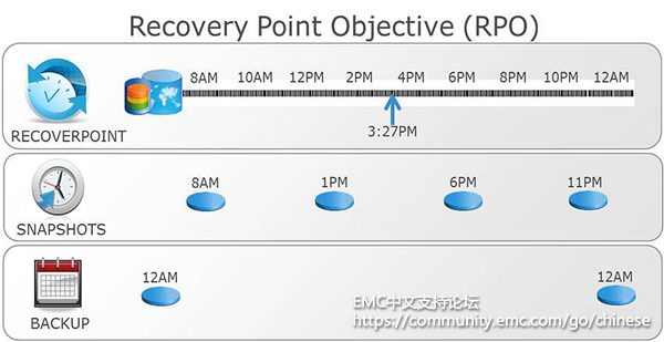 Recovery-Point-Objective-RPO_CHN.png